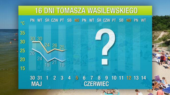 Prognoza pogody na 16 dni: już wkrótce aż 32 st. C